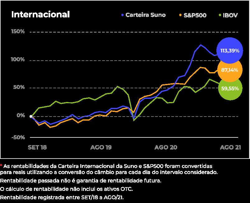 rentabilidade preto internacional