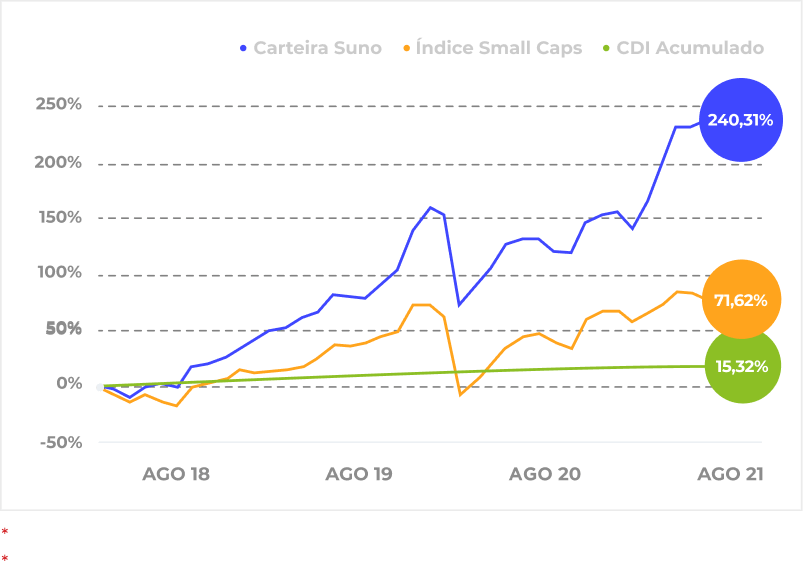 rentabilidade preto small caps